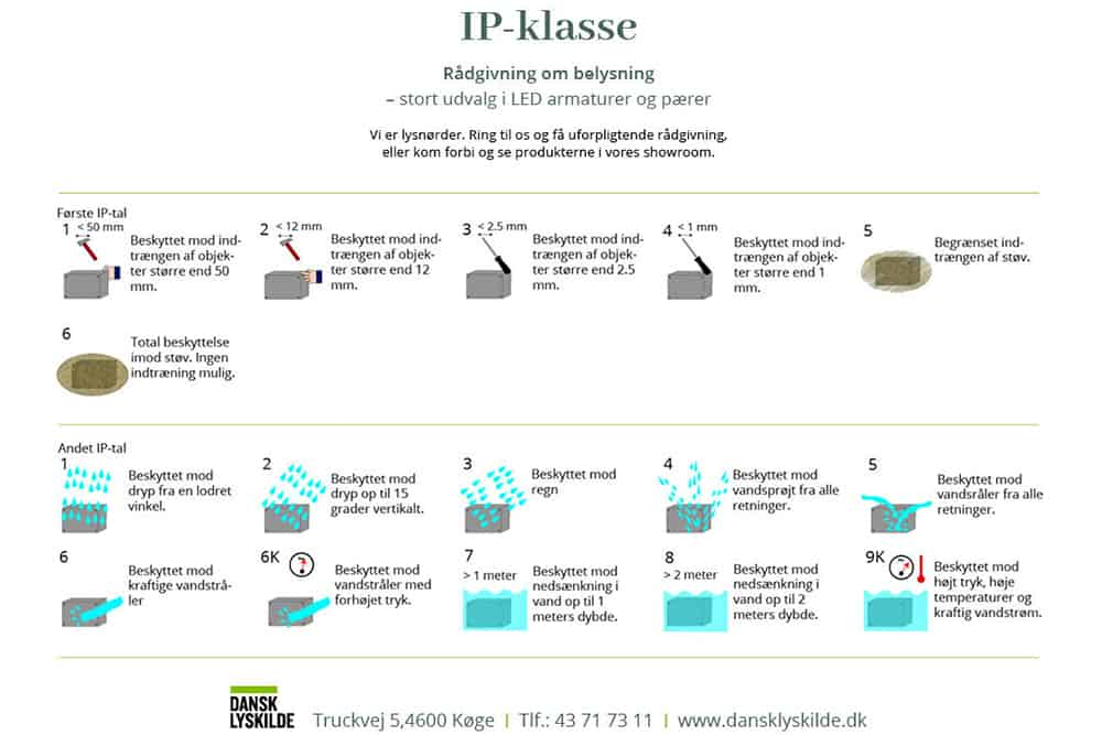 IP-værdier vist i skema med angivelse af, hvad de to tal betyder.