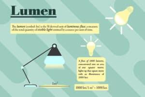 Lumen (lm) er en måleenhed for den samlede mængde af lys, der kommer ud af en lyskilde – en pære, en lampe eller et armatur